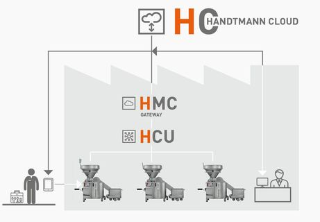 Handtmann Digital Solution HMC