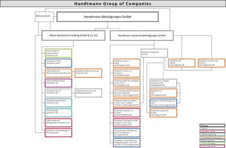 Handtmann Group of companies - Organigram